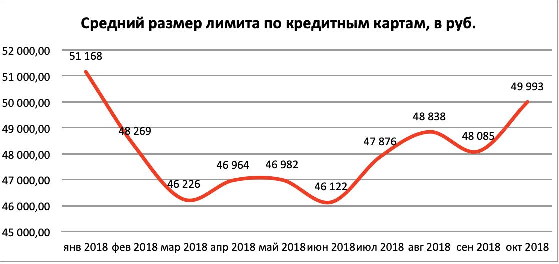 Кредитная карта почта банк оформить онлайн заявку москва