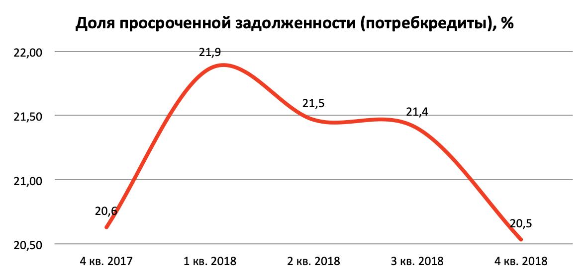 рост просроченных кредитов займ на 6 месяцев skip-start.ru
